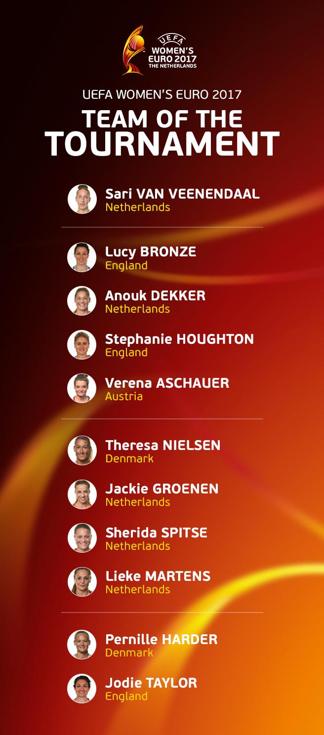 melhor equipa euro2017