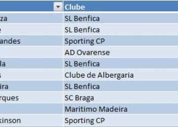 Top 10 Marcadoras da Liga BPI 2019/2020 [Atualizado 18 de Novembro 2019]: Darlene Souza na frente